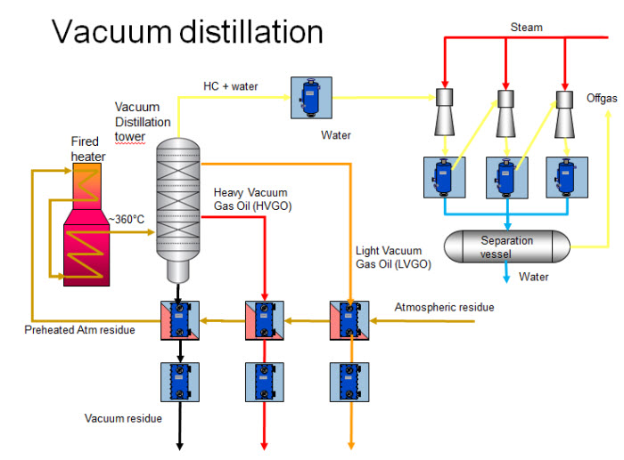 This is a general purpose batch reaction distillation unit to be operated at atmospheric pressure or vacuum